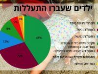 שיעורי התעללות בילדים בישראל נתוני 2016