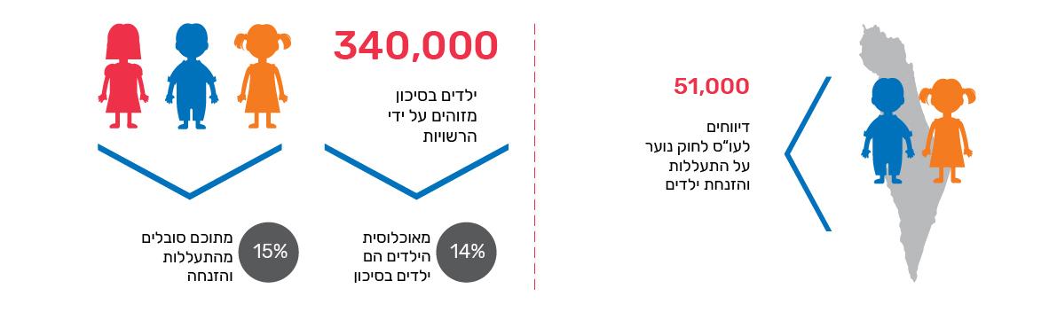 מידע על מספר הילדים בישראל העוברים התעללות והזנחה, המיזם למניעת התעללות והזנחה, מכון חרוב, ענת אופיר